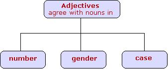 adjectives.jpg (8345 bytes)